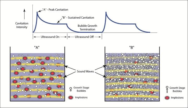 Cavitation proces